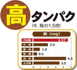 高タンパク(牛、豚の1.5倍)